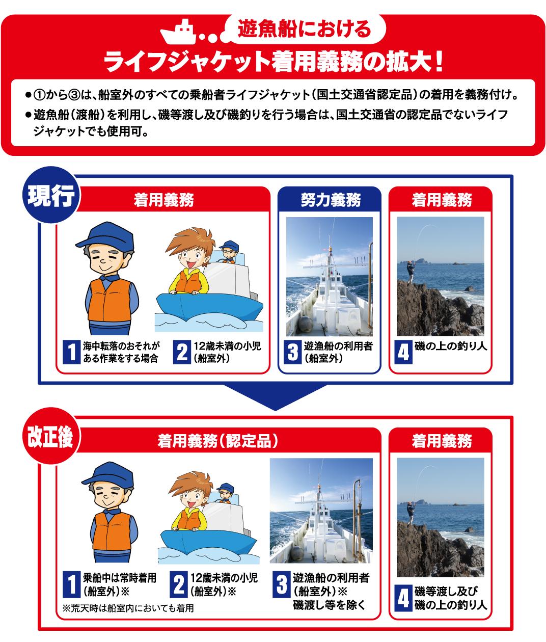 遊漁船におけるライフジャケット着用義務の拡大!