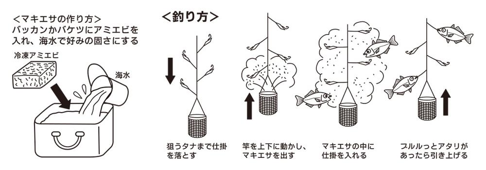釣りのテクニック